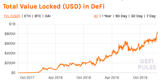 Source: DeFi Pulse