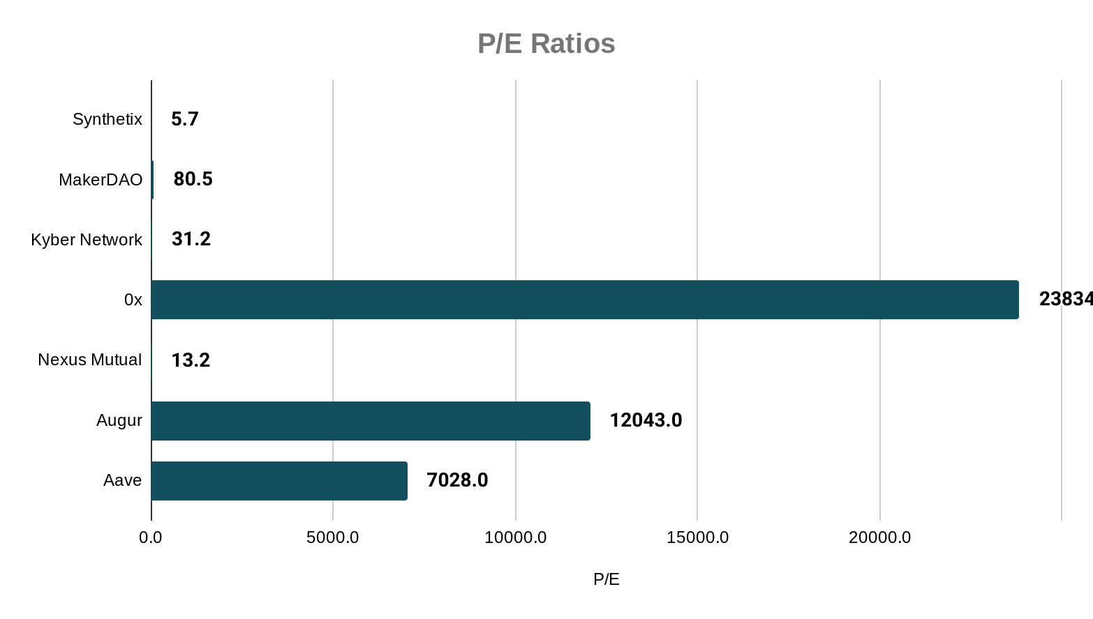 DeFi Token PE Ratios Compared