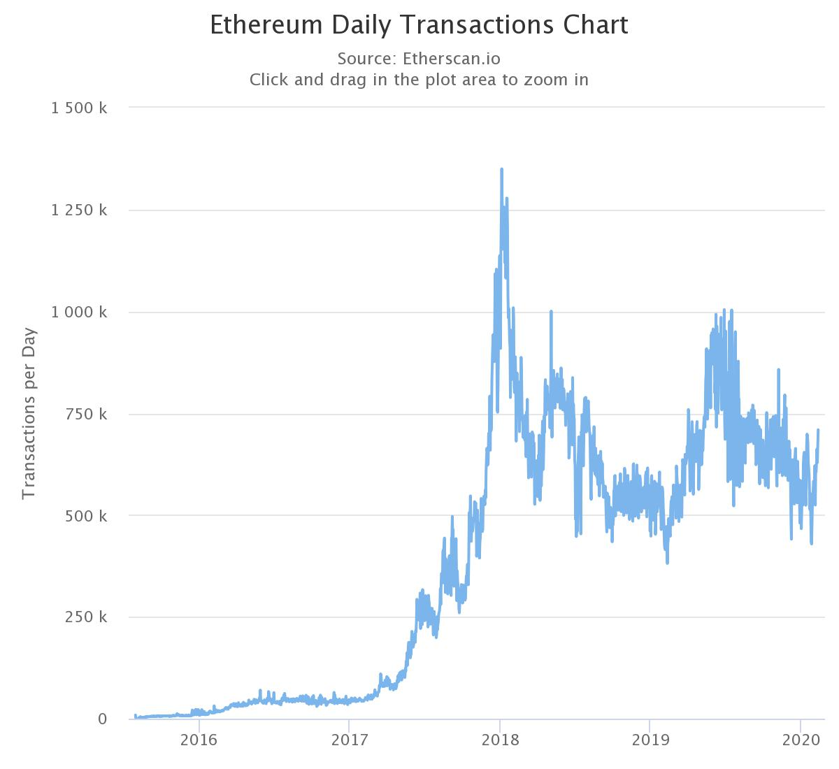 Source: Etherscan