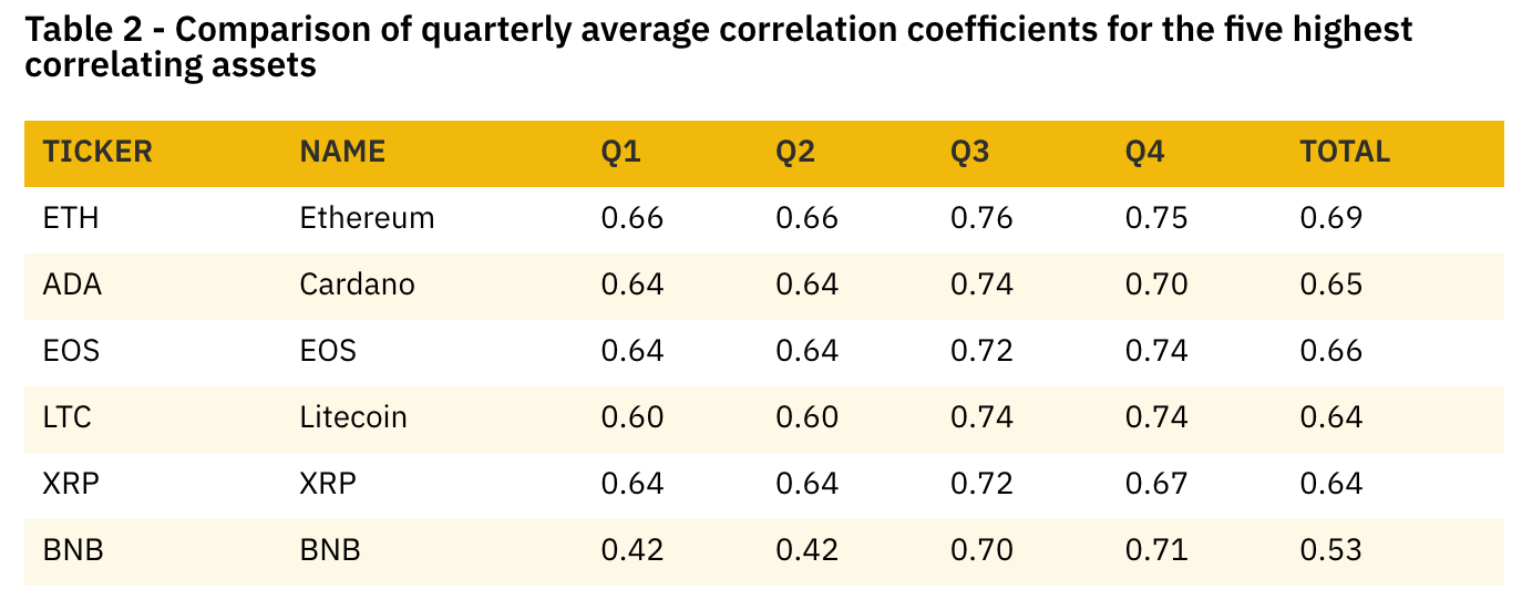 Source: Binance Research