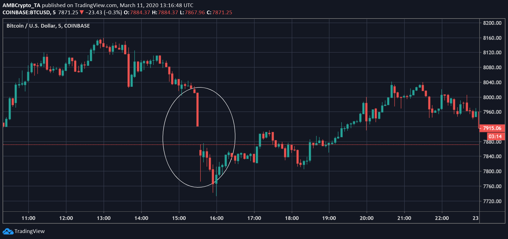 Source: BTC/USD on Trading View