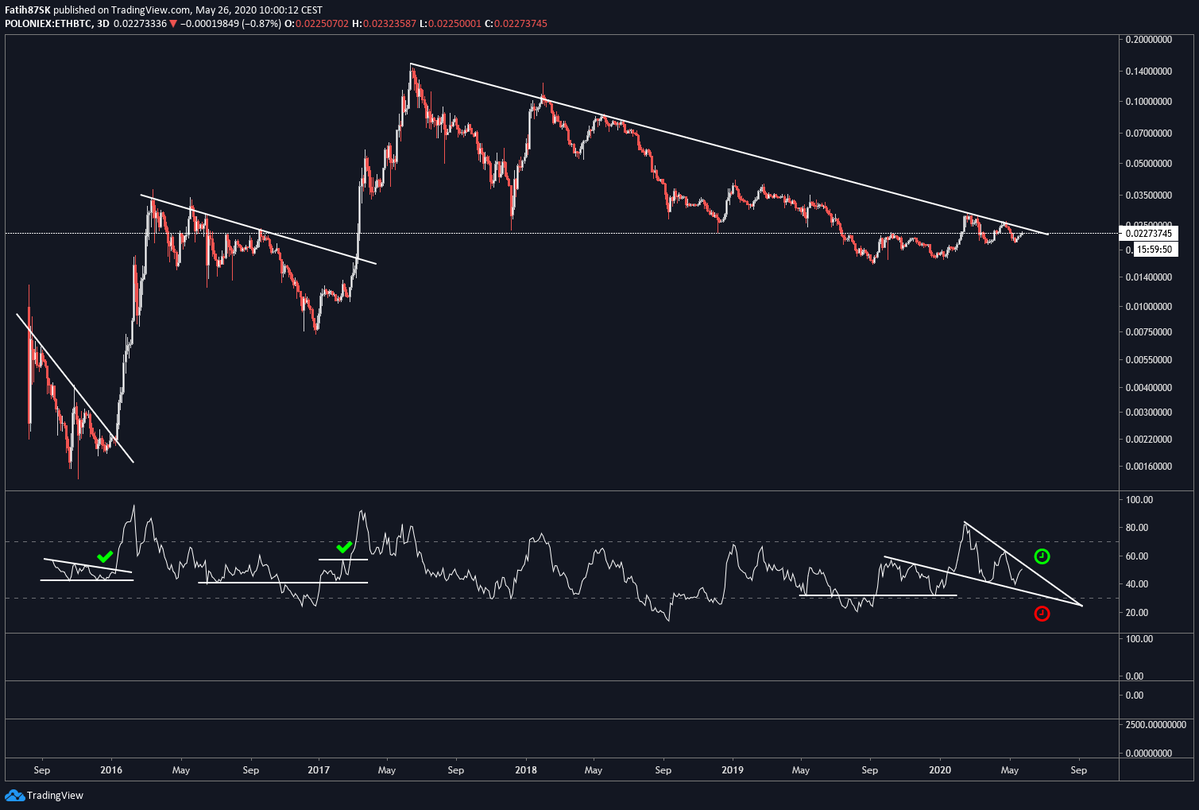 Chart of ETH/BTC macro performance from crypto trader FatihSK (@FatihSK87)