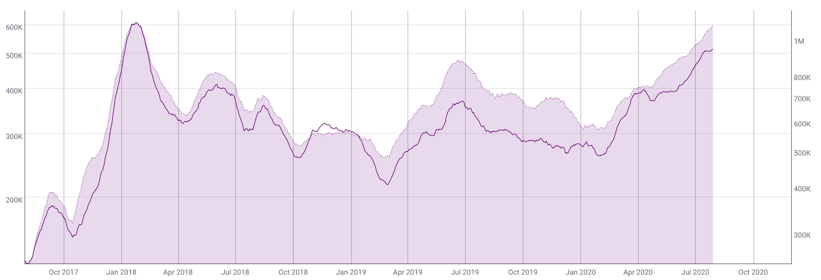 Daily active addresses vs. median Ethereum transaction fee, USD by CoinMetrics