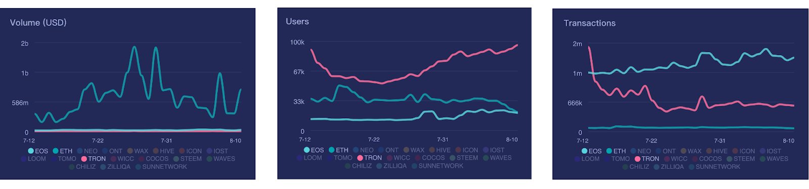 Comparison of volumes on Ethereum, TRON, and EOS by Dapp Review