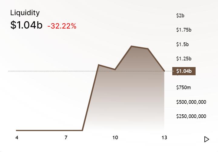 SushiSwap Liquidity
