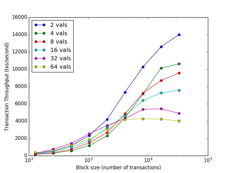 Validators vs. Transaction