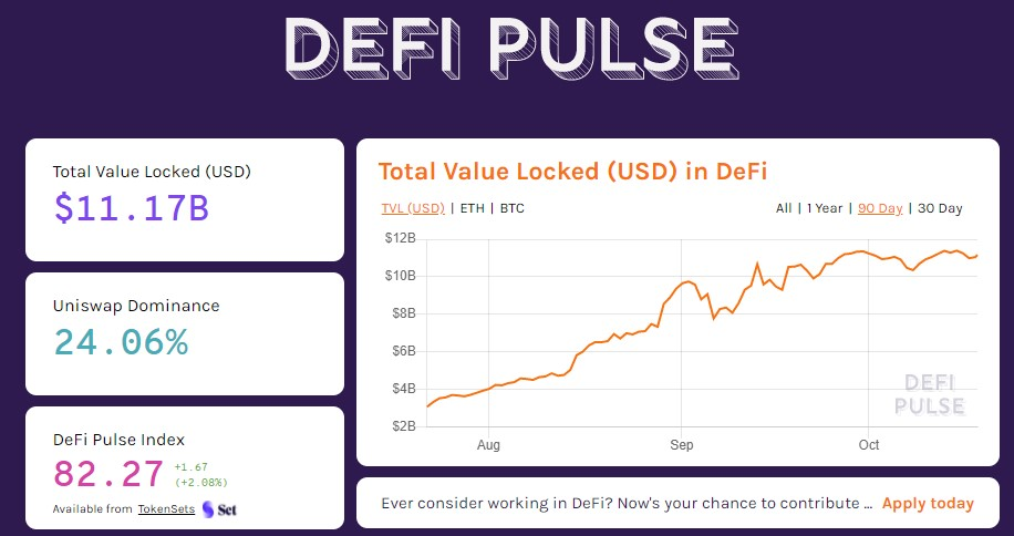 ETH and BTC Locked in DeFi has Increased by 194% and 10,000% in 2020 2