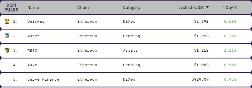 ETH and BTC Locked in DeFi has Increased by 194% and 10,000% in 2020 3