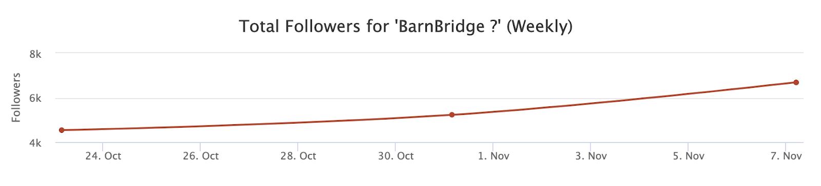 Total BarnBridge followers on Twitter (weekly)