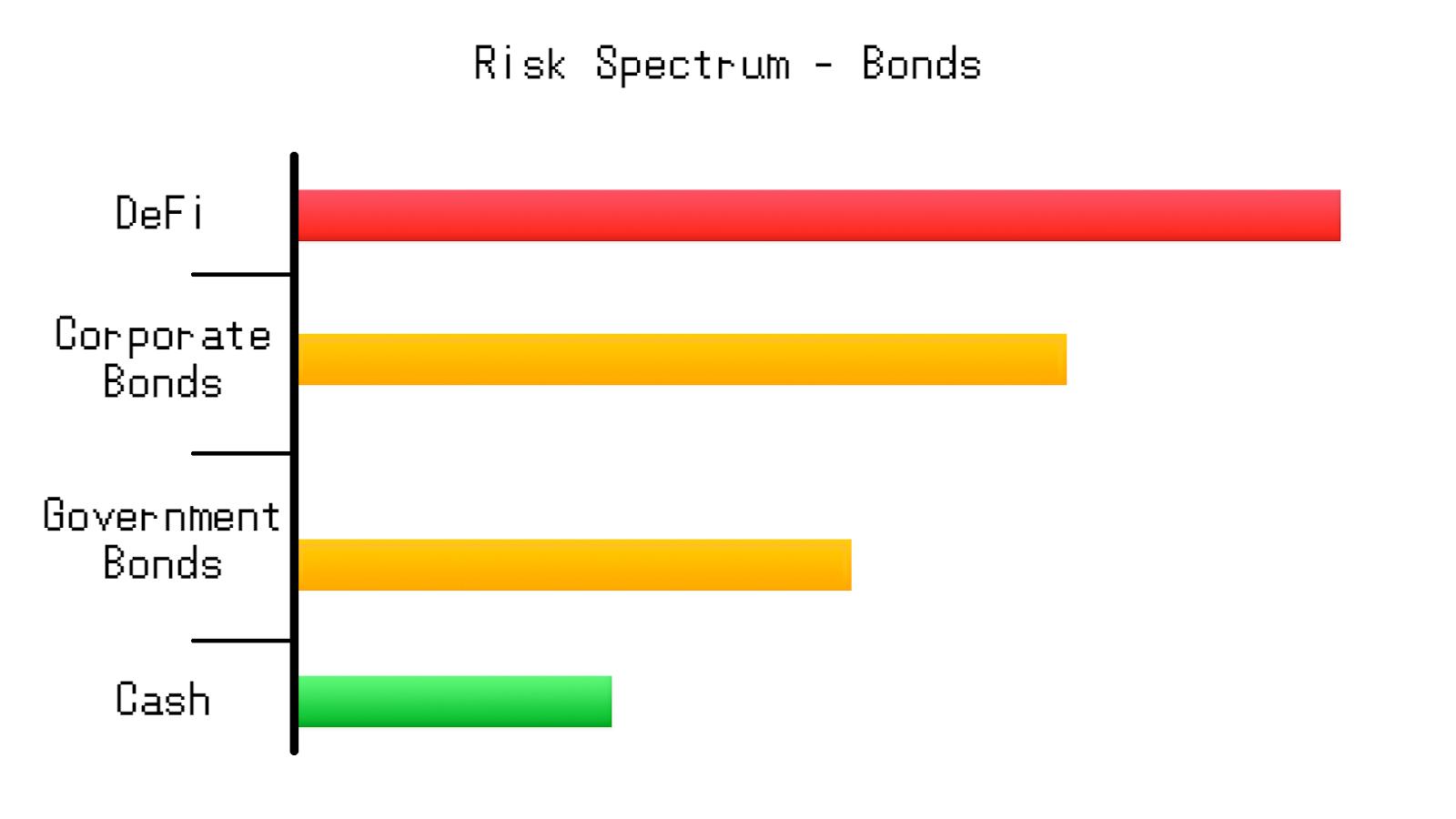 Risk spectrum for low-risk assets.