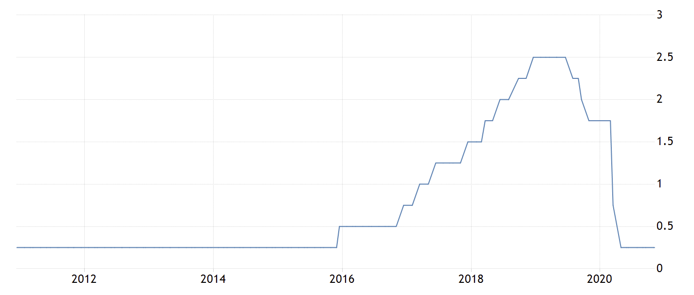 The United States Fed Funds Rate
