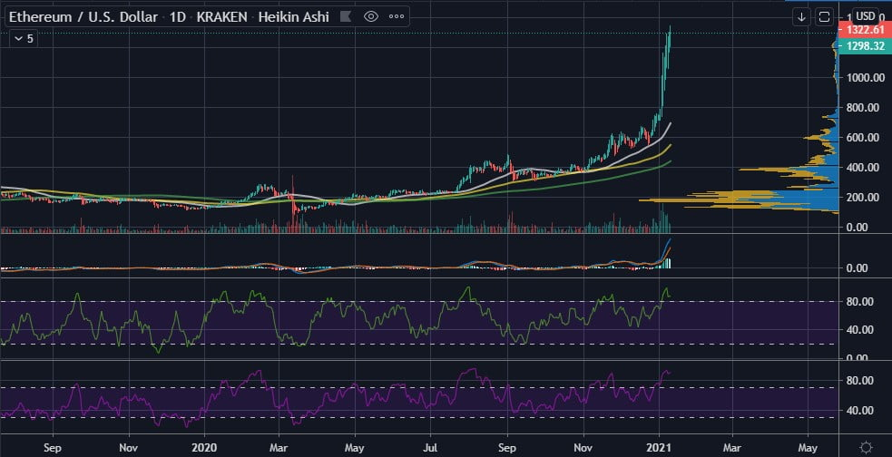 Ethereum (ETH) is $100 Shy of Breaking its All-time High of $1,432 3