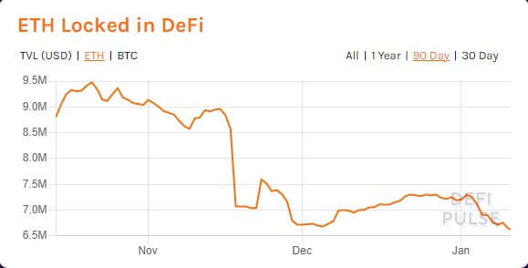 Total Value Locked in DeFi Hits New All-time High of $23.12 Billion 4