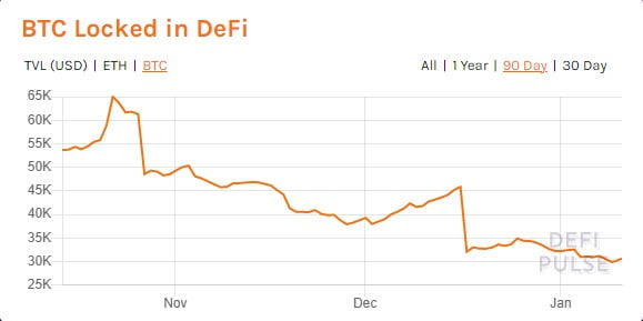 Total Value Locked in DeFi Hits New All-time High of $23.12 Billion 5