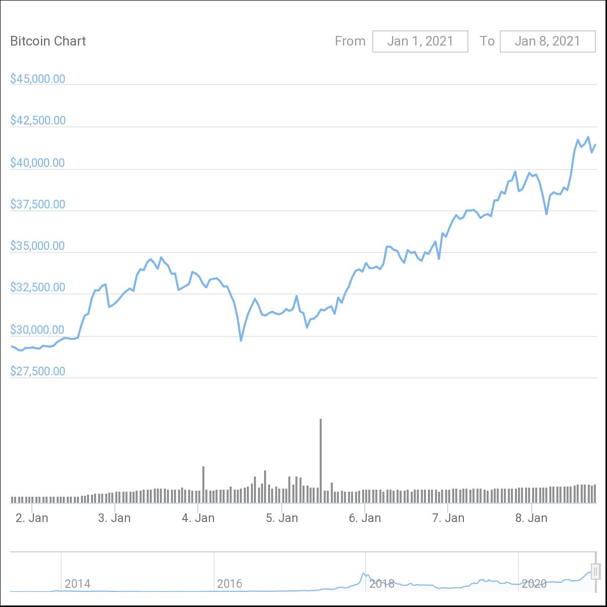 Seven-day BTC/USD chart. Source: CoinGecko