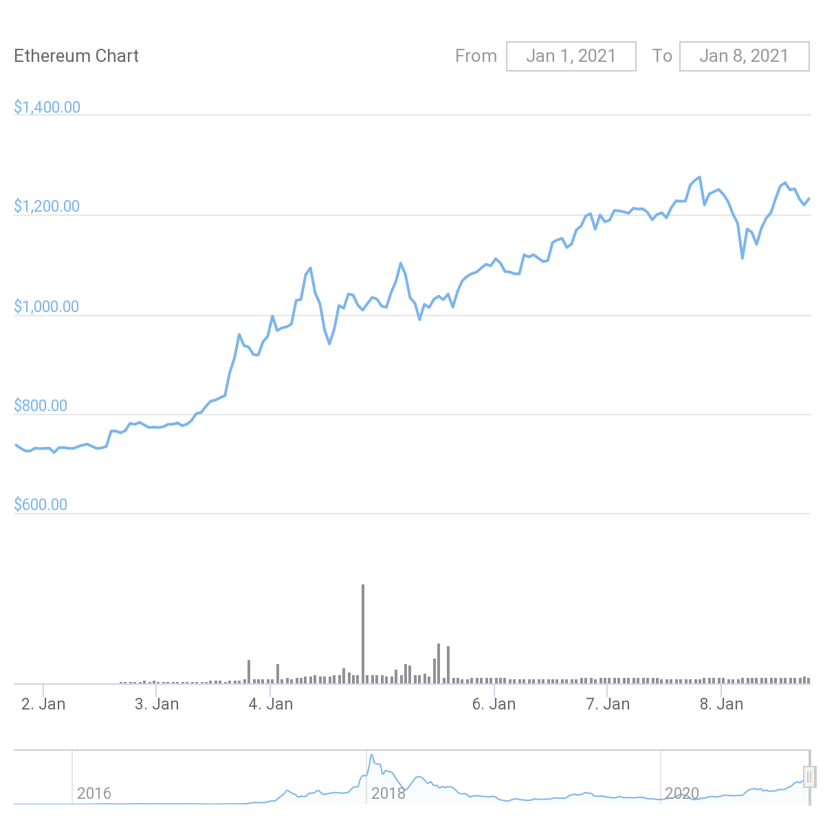 Seven-day ETH/USD chart. Source: CoinGecko