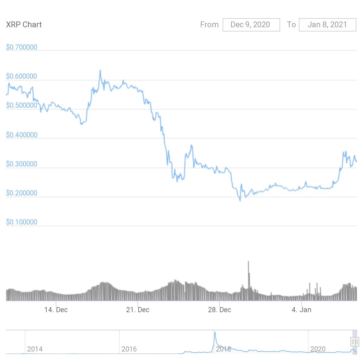 The token fell from a high of $0.63 down to roughly $0.18 in about 12 days. Source: CoinGecko